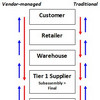 vendor-managed-scm