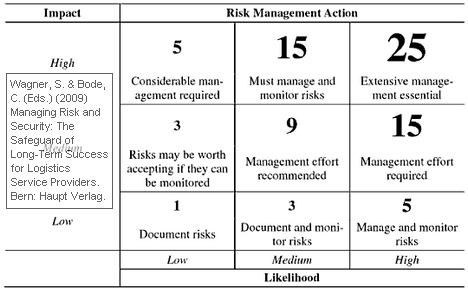 Risk Management in Supply Chains under Uncertainty