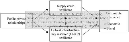 Stewart, G., Kolluru, R., & Smith, M. (2009). Leveraging public-private partnerships to improve community resilience in times of disaster. International Journal of Physical Distribution & Logistics Management, 39 (5), 343-364