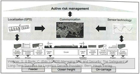 technology-enabled risk management in the logistics chain