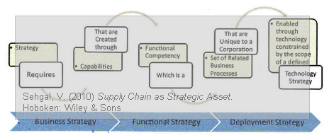 Vivek Sehgal - Business Strategy