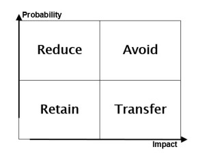 four-ways-dealing-with-risk